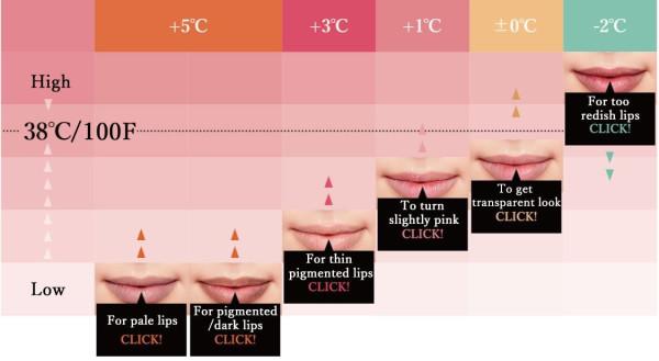 Блеск для губ FLOWFUSHI LIP 38℃ treatment + 1℃